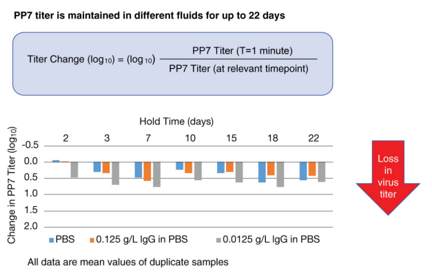 Figure 4 PP7 titer is maintained in different fluids for up to 22 days