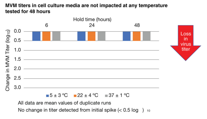 Figure 5 MVM titers in cell culture media are not impacted at any temperature tested for 48 hours
