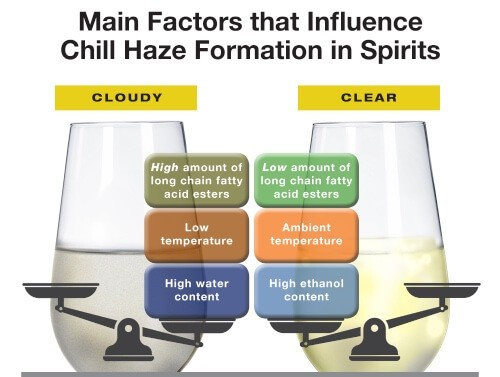 chill-haze-cloudiness-spirits-infographic