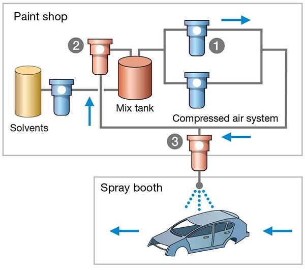 automotive-paint-filtration-top-coat-stage-diagram