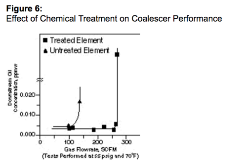 effect of chemical treatment on coalescer performance